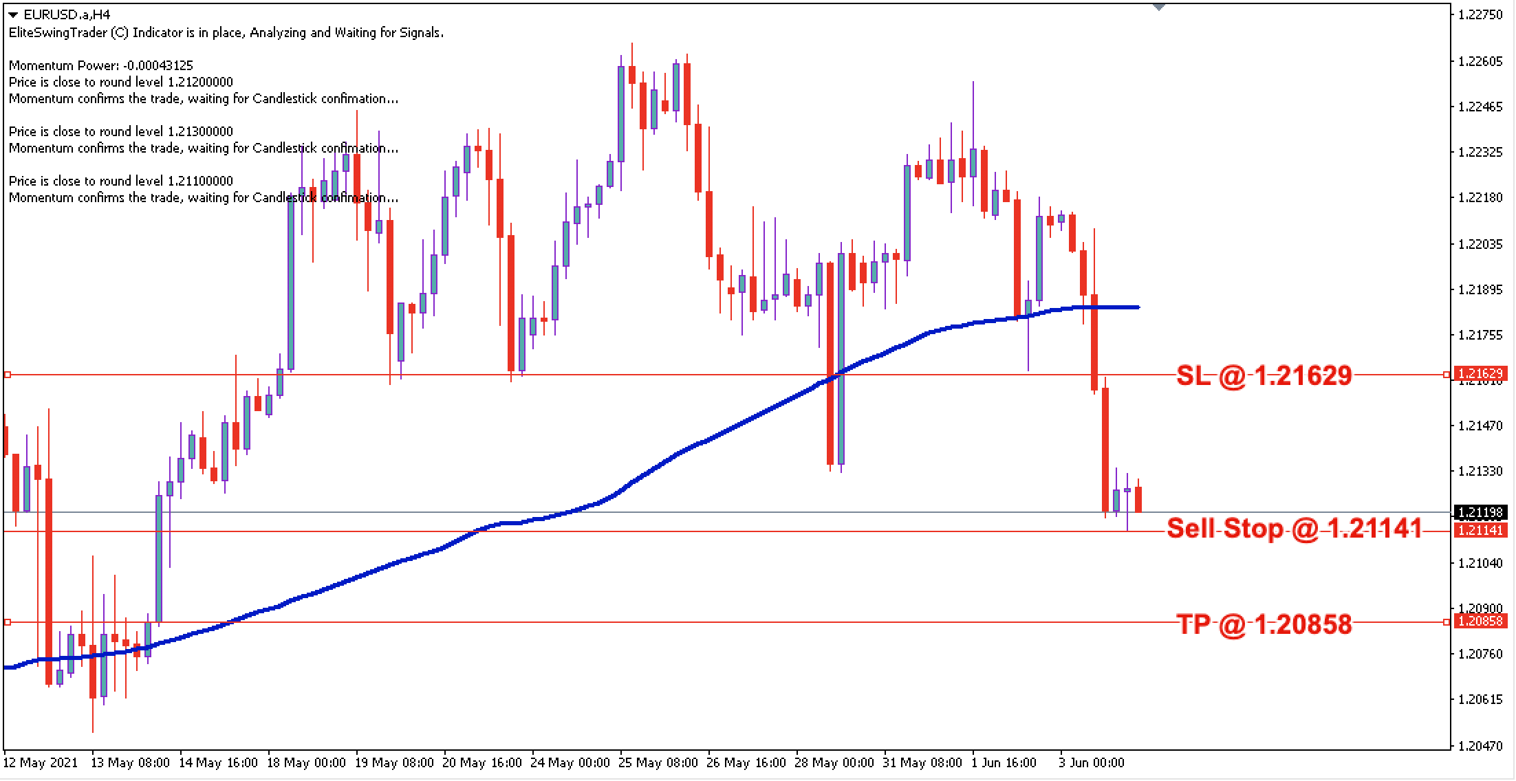 EUR/USD Daily Price Forecast – 4th June 2021