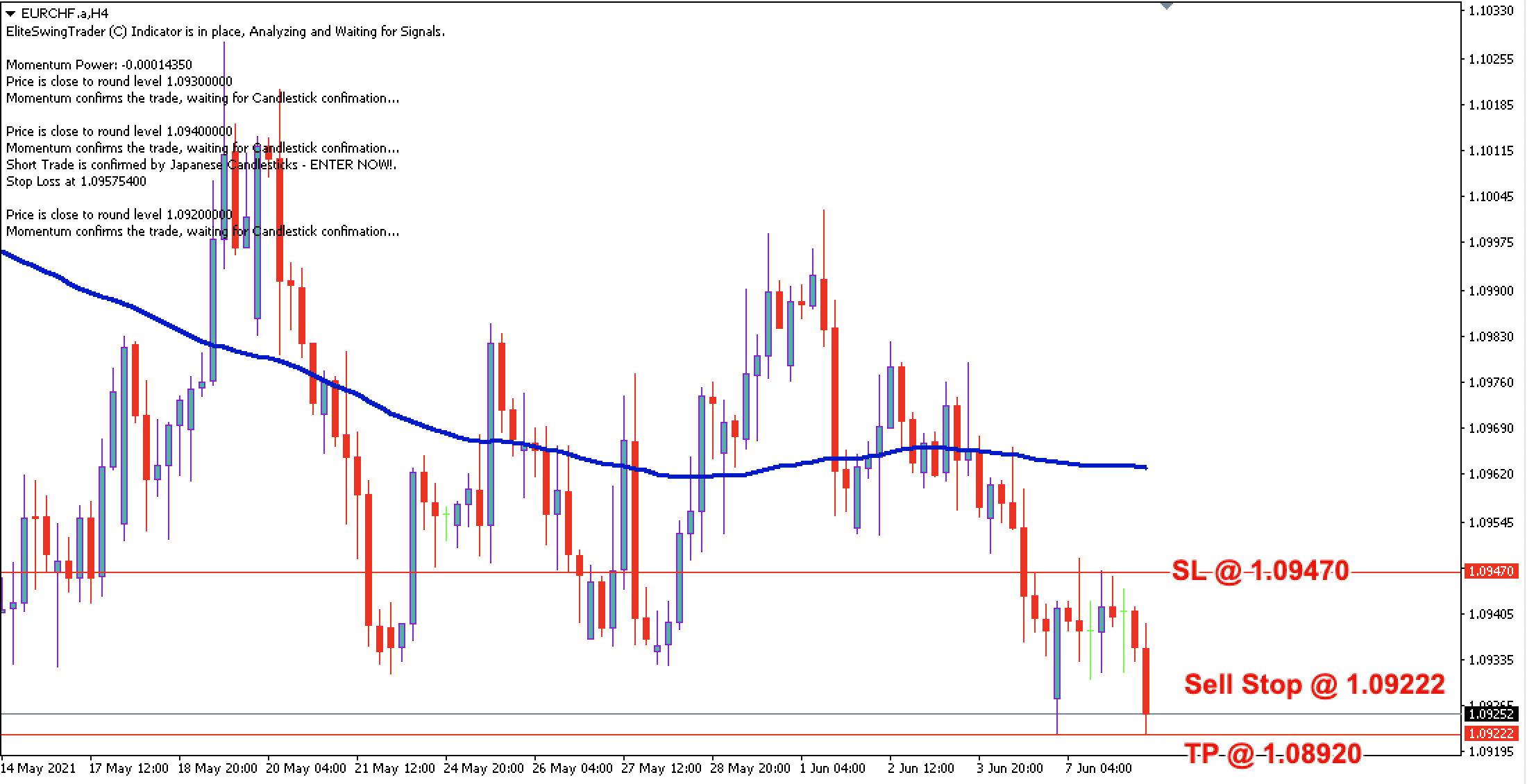 EUR/CHF Daily Price Forecast – 8th June 2021