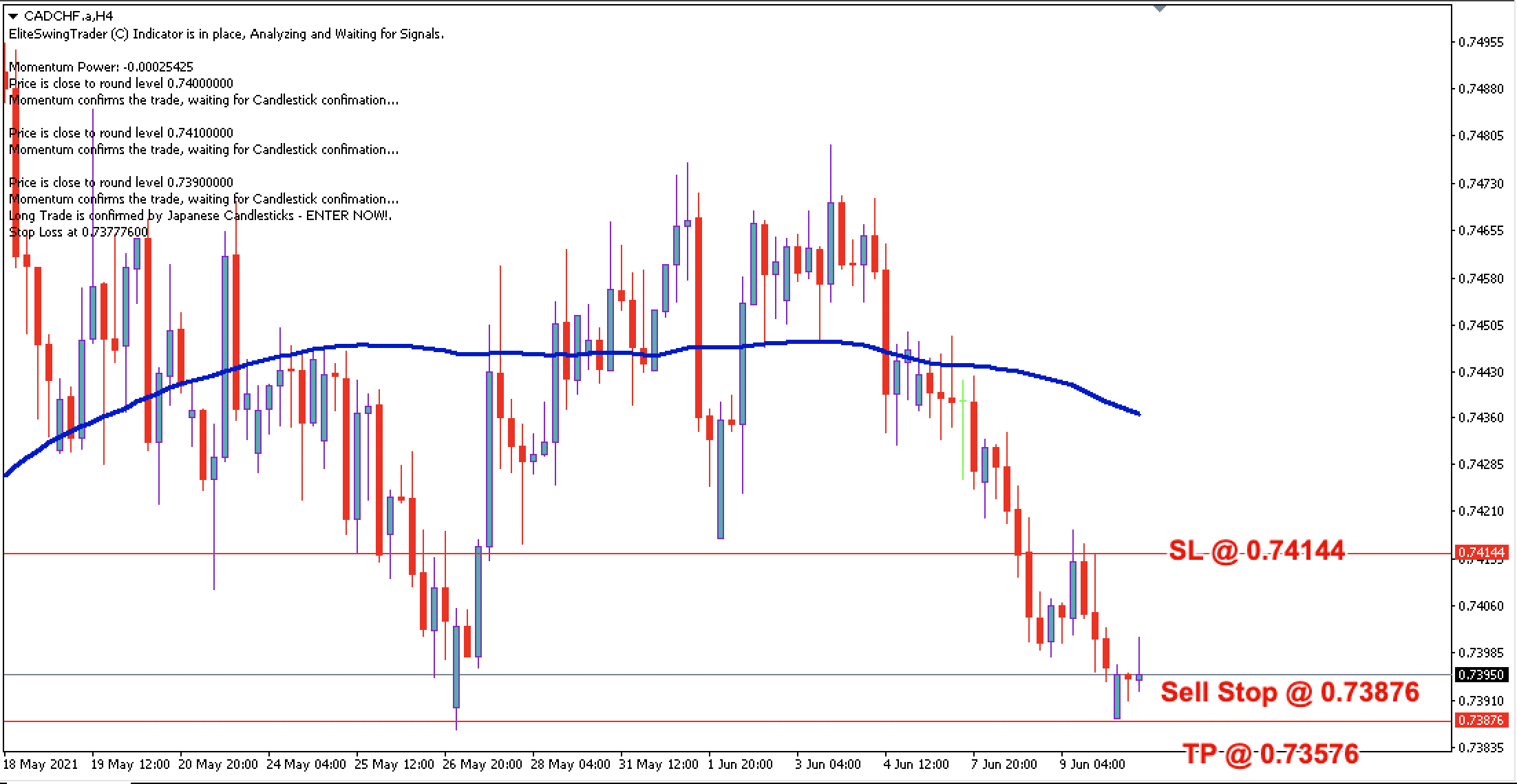 CAD/CHF Daily Price Forecast – 10th June 2021