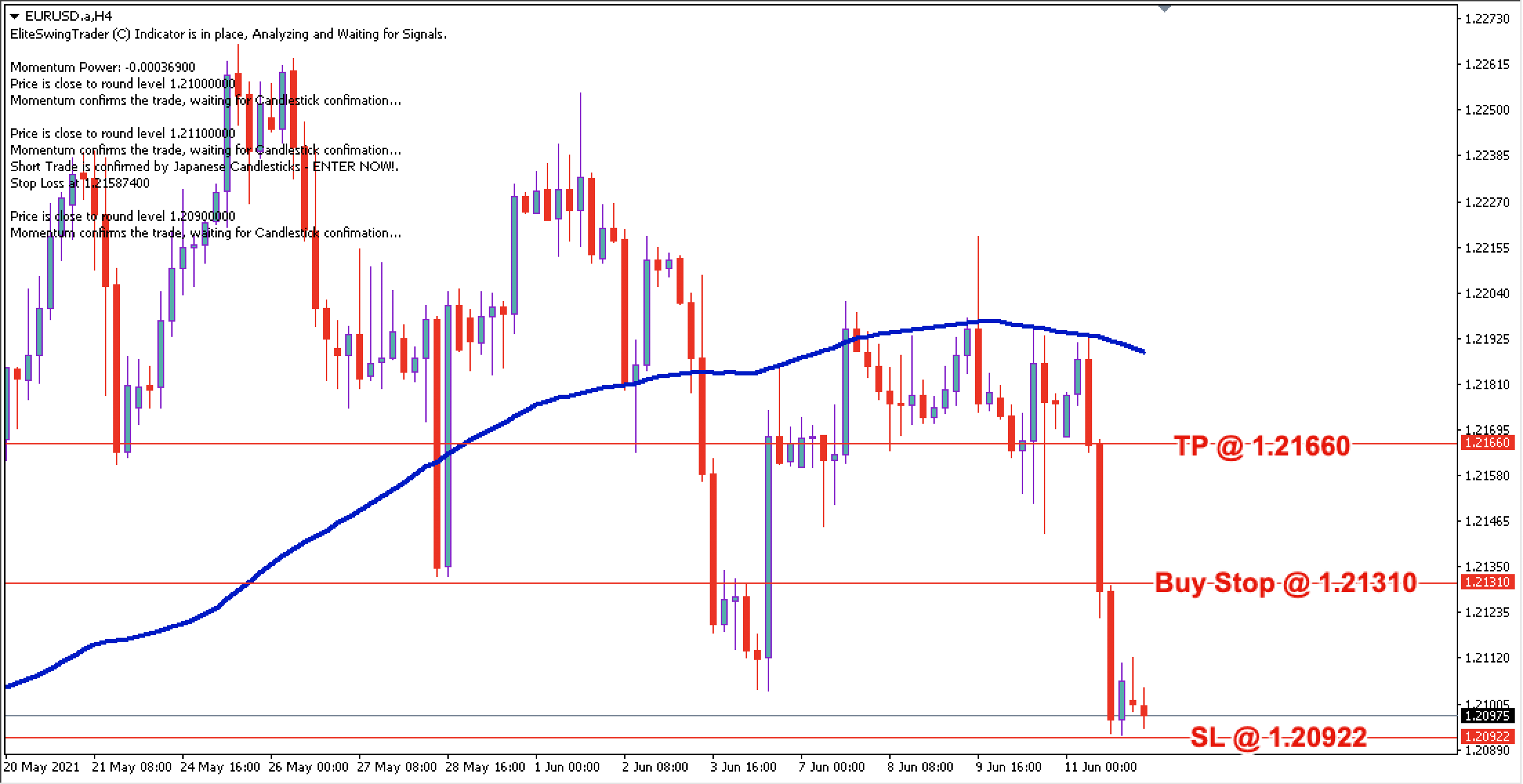 EUR/USD Daily Price Forecast – 14th June 2021