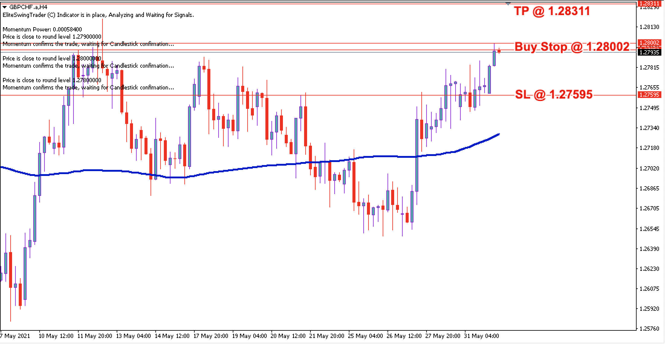 GBPCHF Daily Price Forecast – 1st June 2021