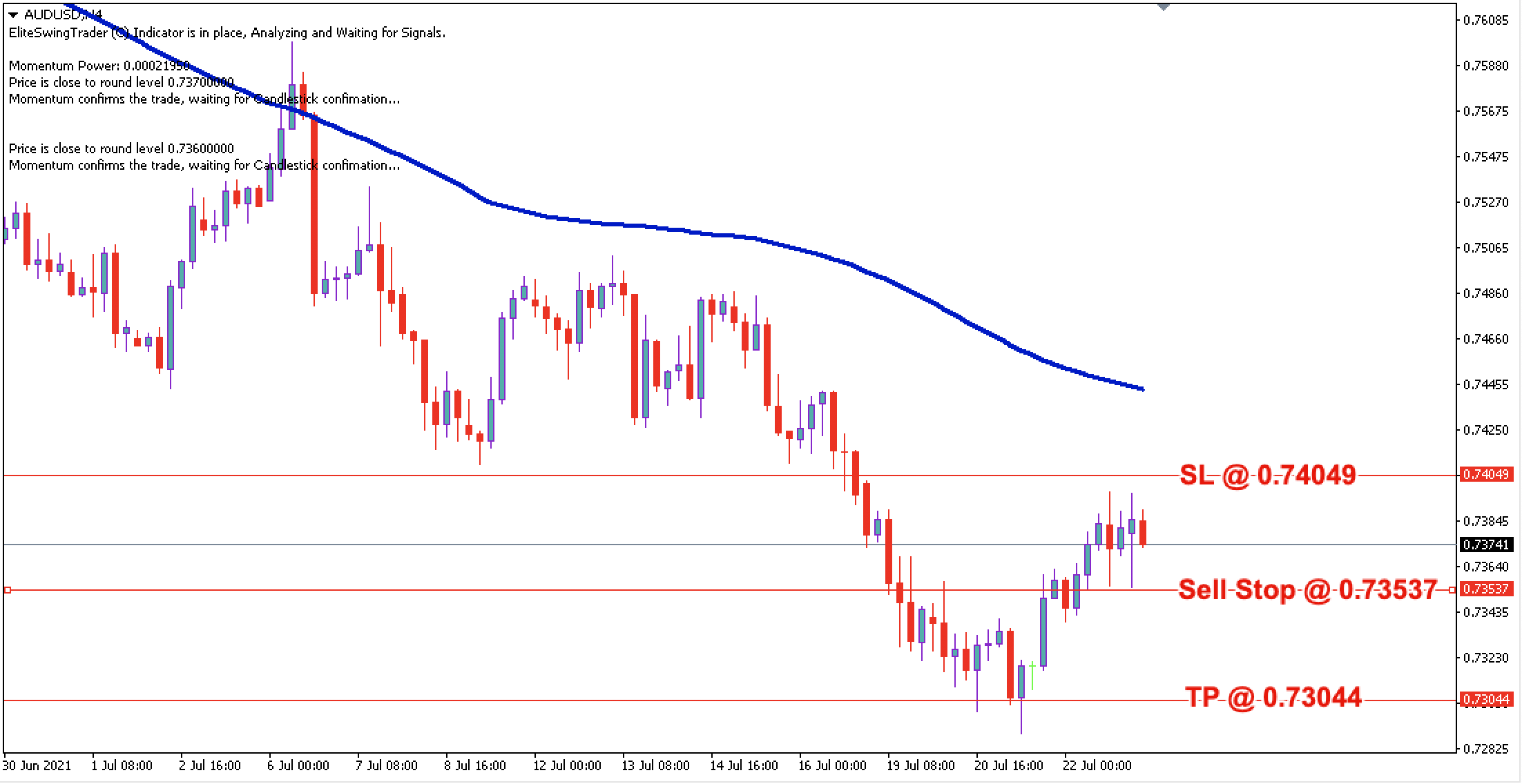 AUD/USD Daily Price Forecast – 23rd July 2021