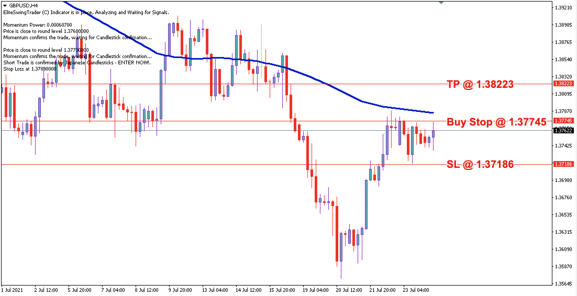 GBP/USD Daily Price Forecast – 26th July 2021