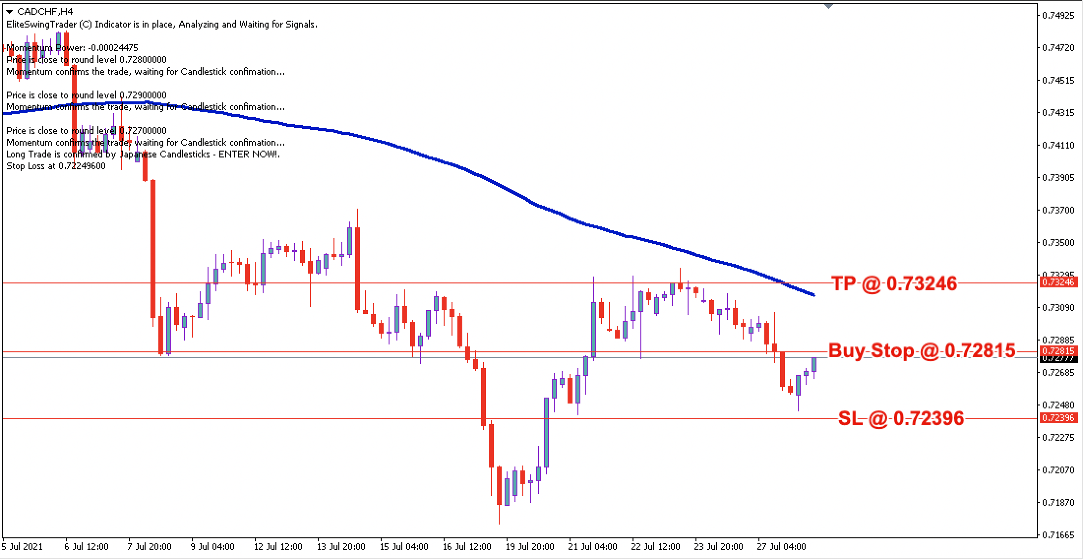 CAD/CHF Daily Price Forecast – 28th July 2021