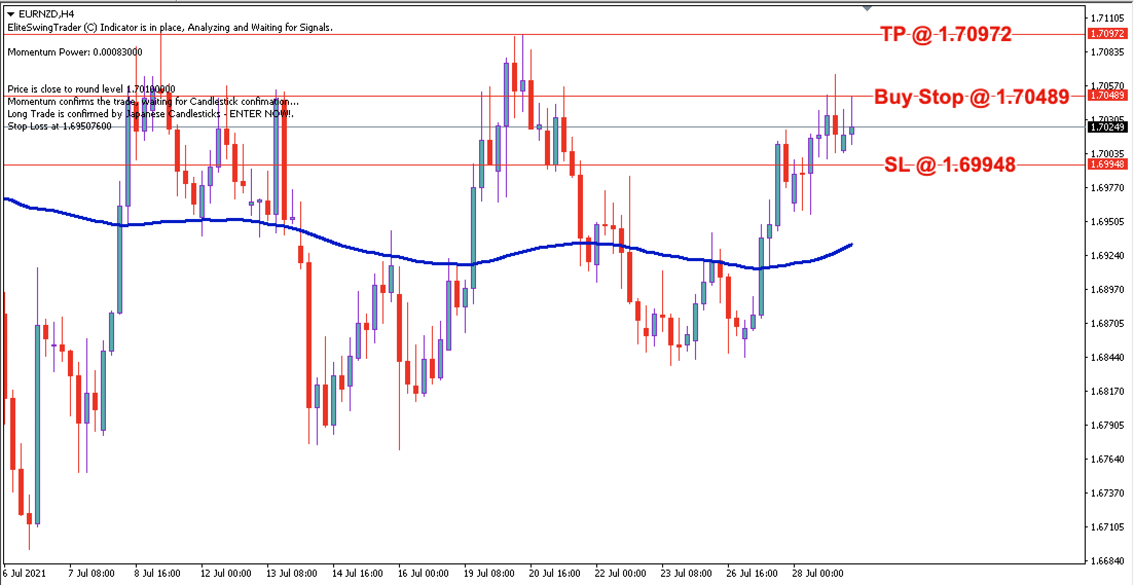 EUR/NZD Daily Price Forecast – 29th July 2021