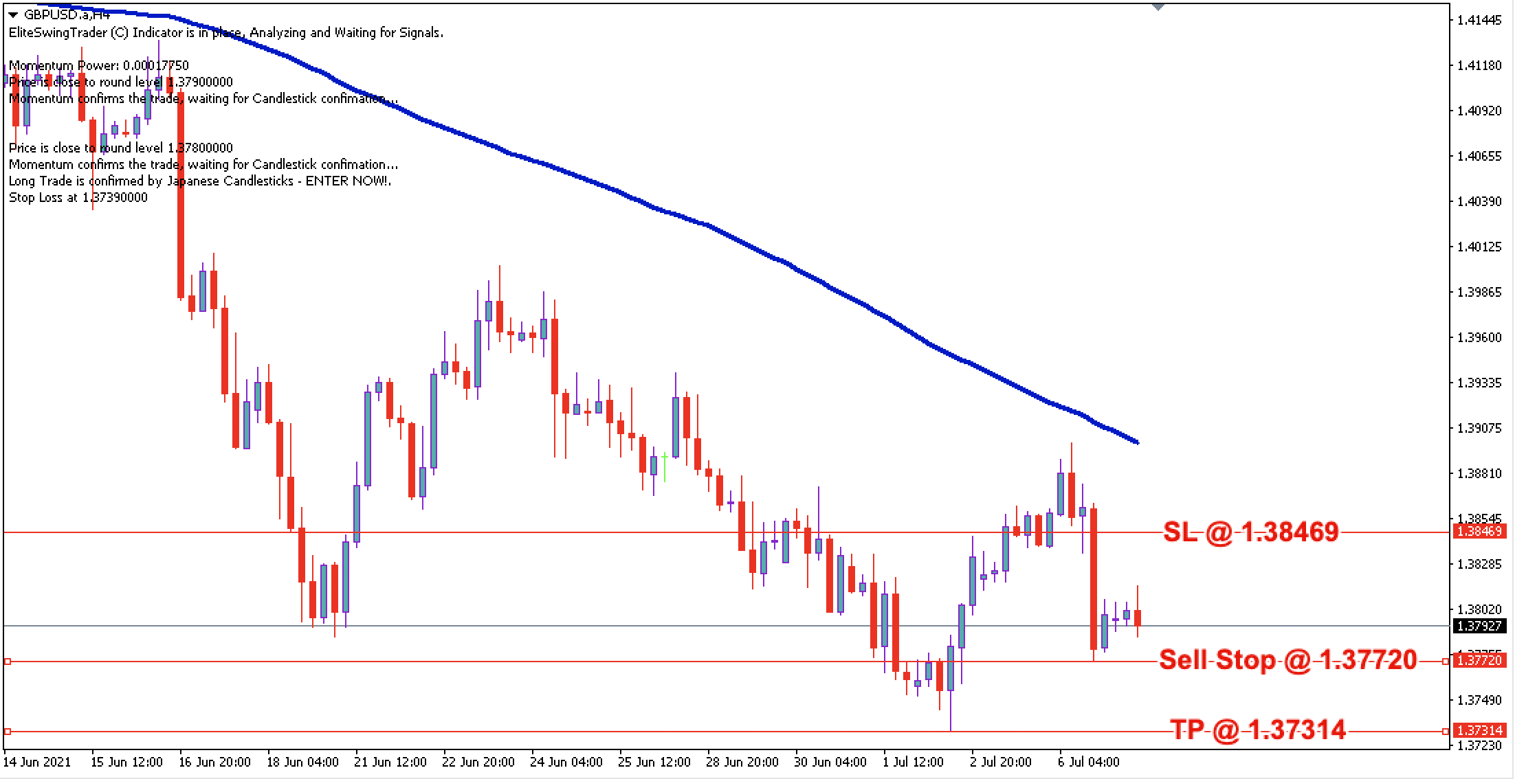 GBP/USD Daily Price Forecast – 7th July 2021