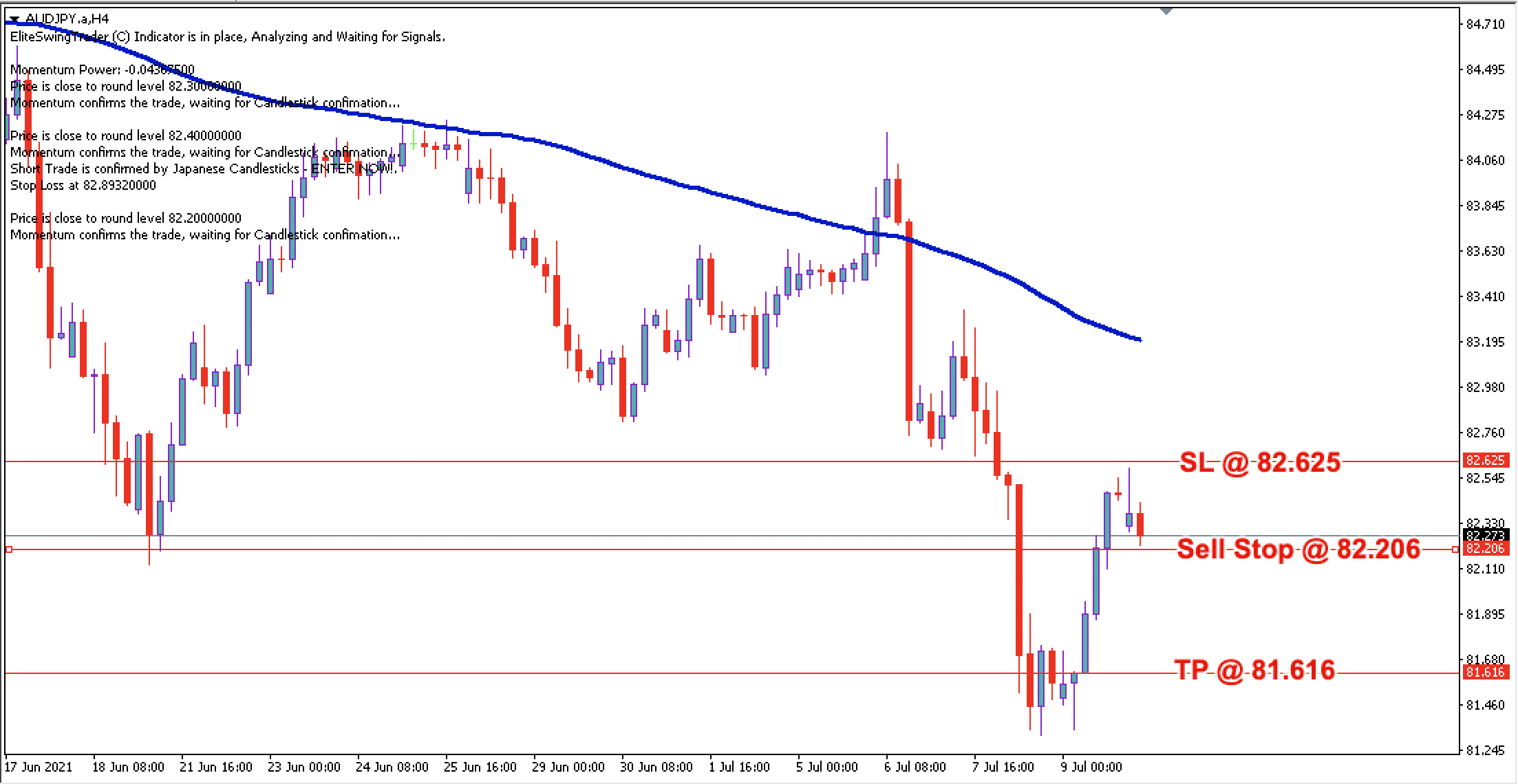AUD/JPY Daily Price Forecast – 12th July 2021