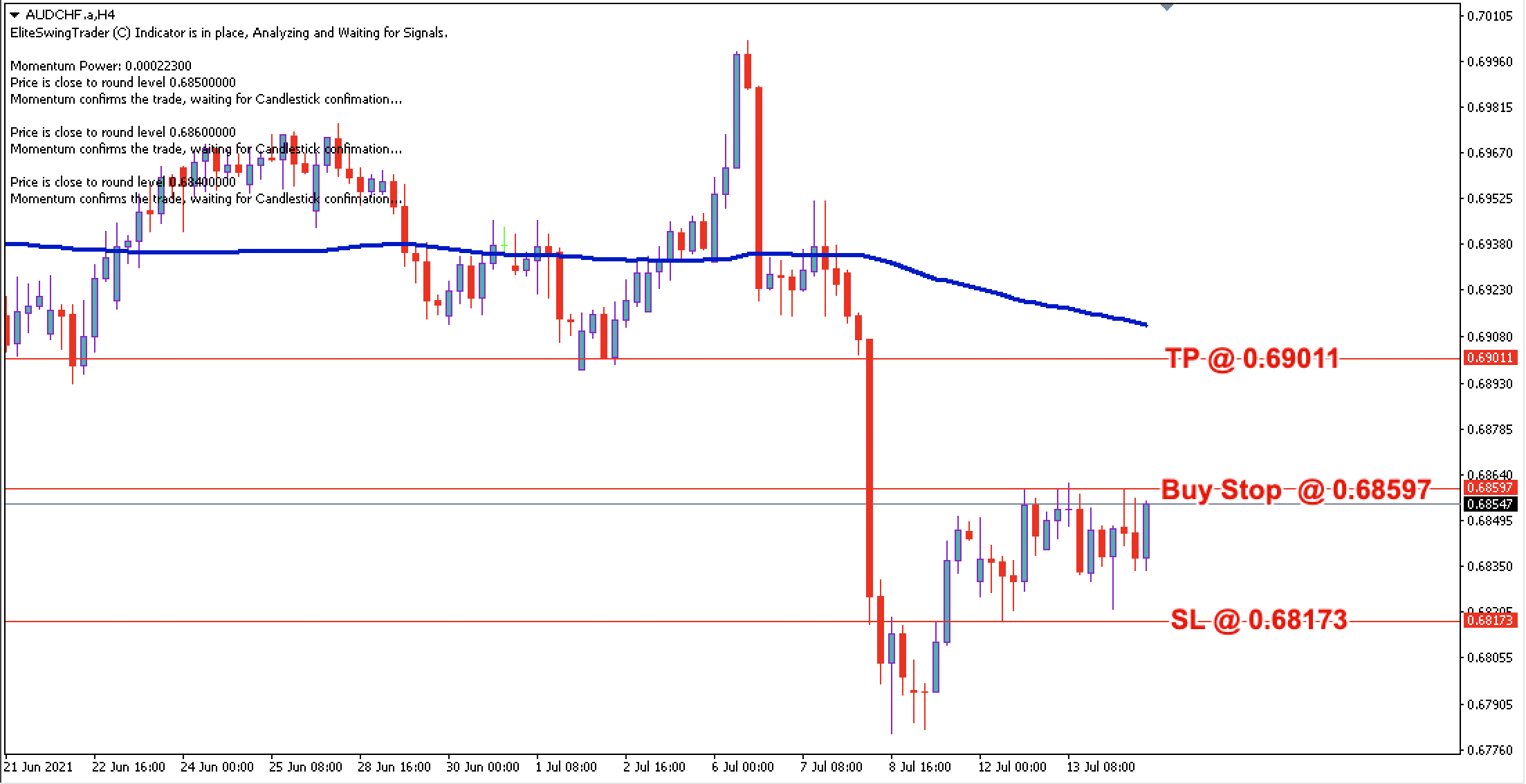 AUD/CHF Daily Price Forecast – 14th July 2021