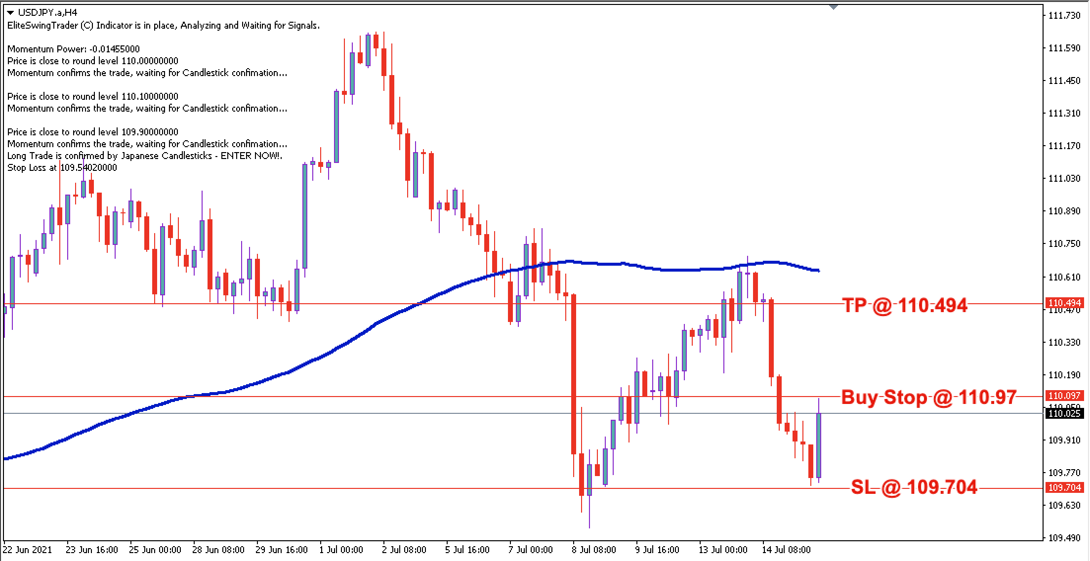 USD/JPY Daily Price Forecast – 15th July 2021