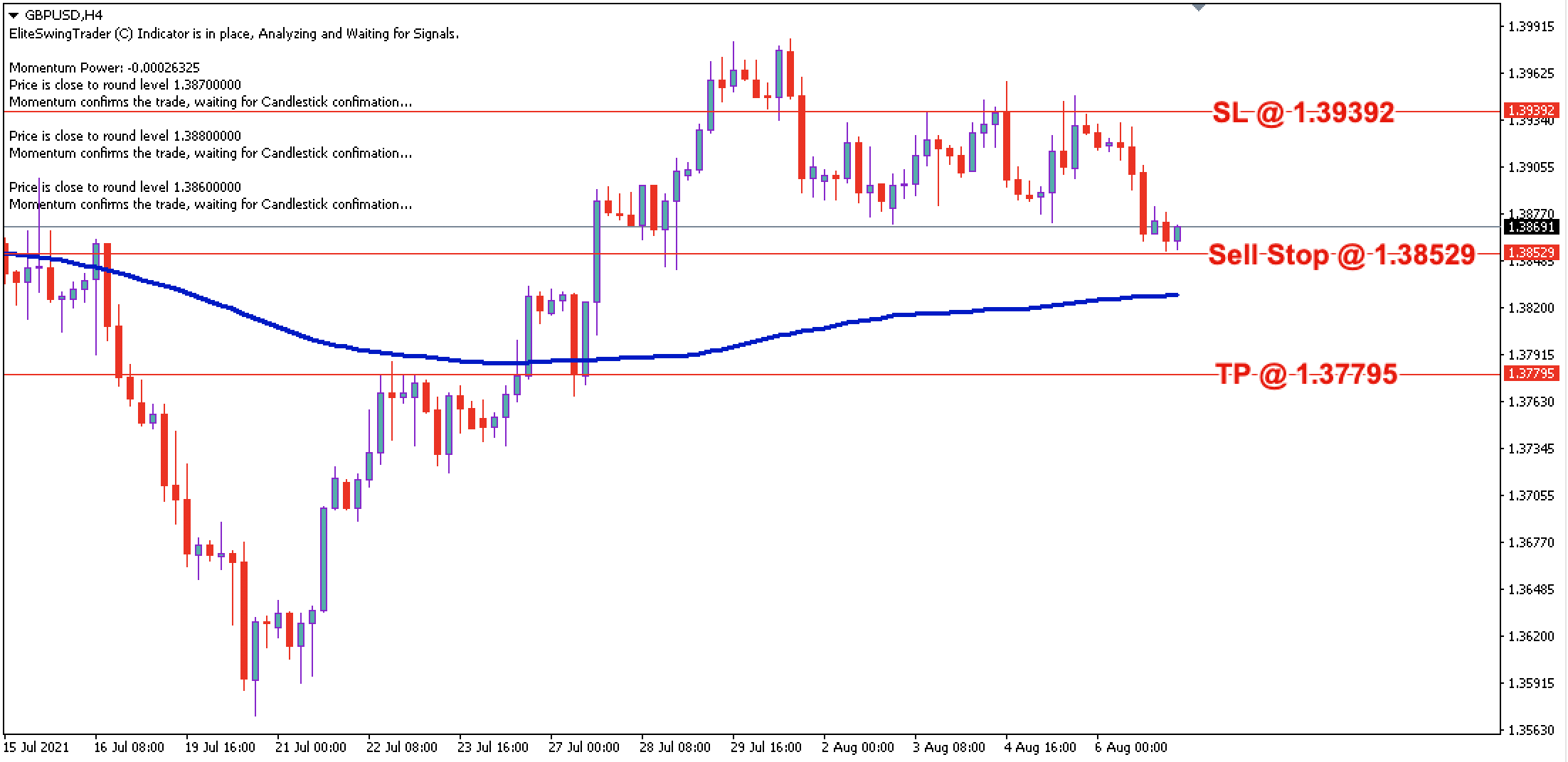 GBP/USD Daily Price Forecast – 9th August 2021