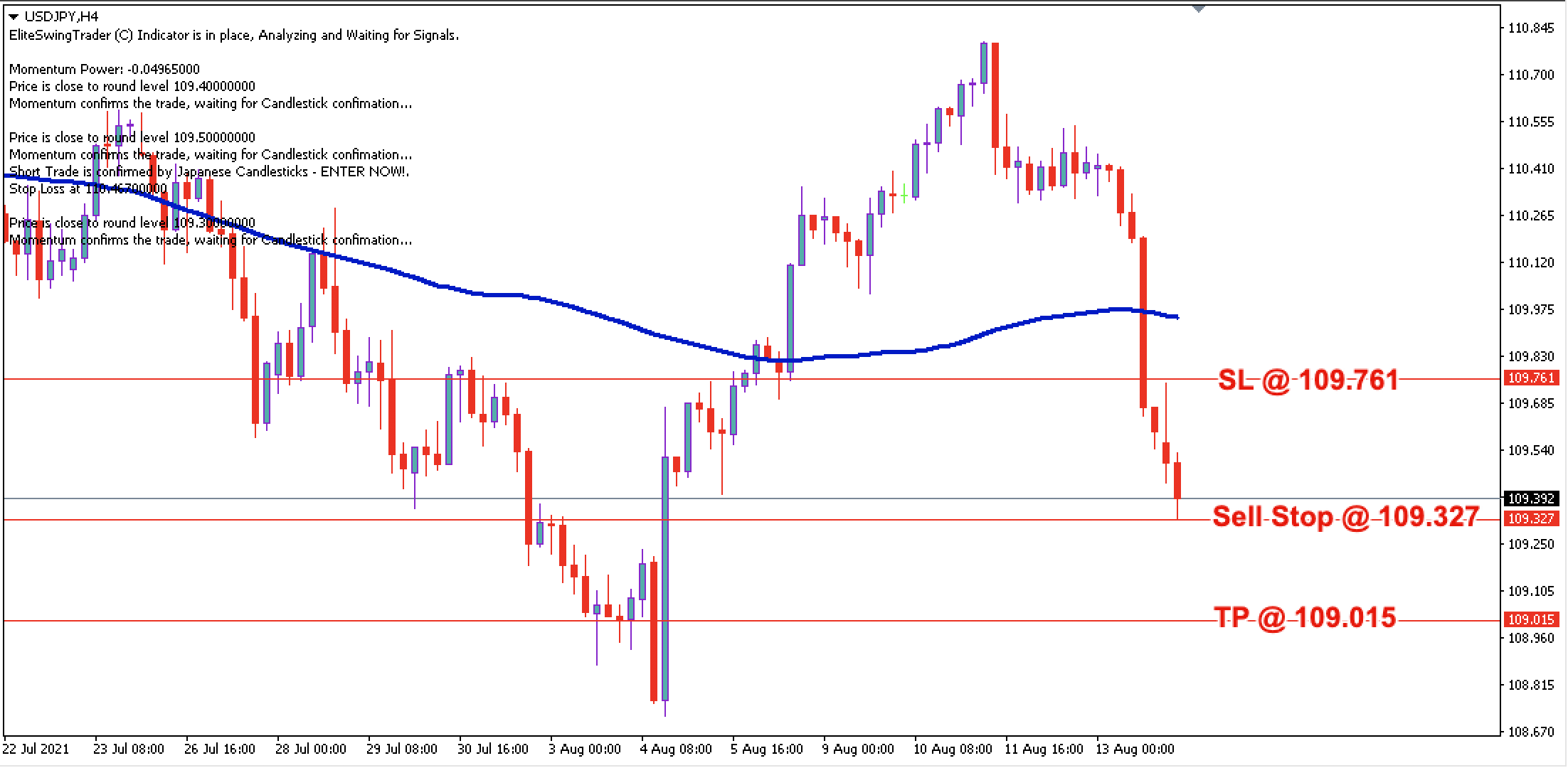 USDJPY Daily Price Forecast – 16th August 2021