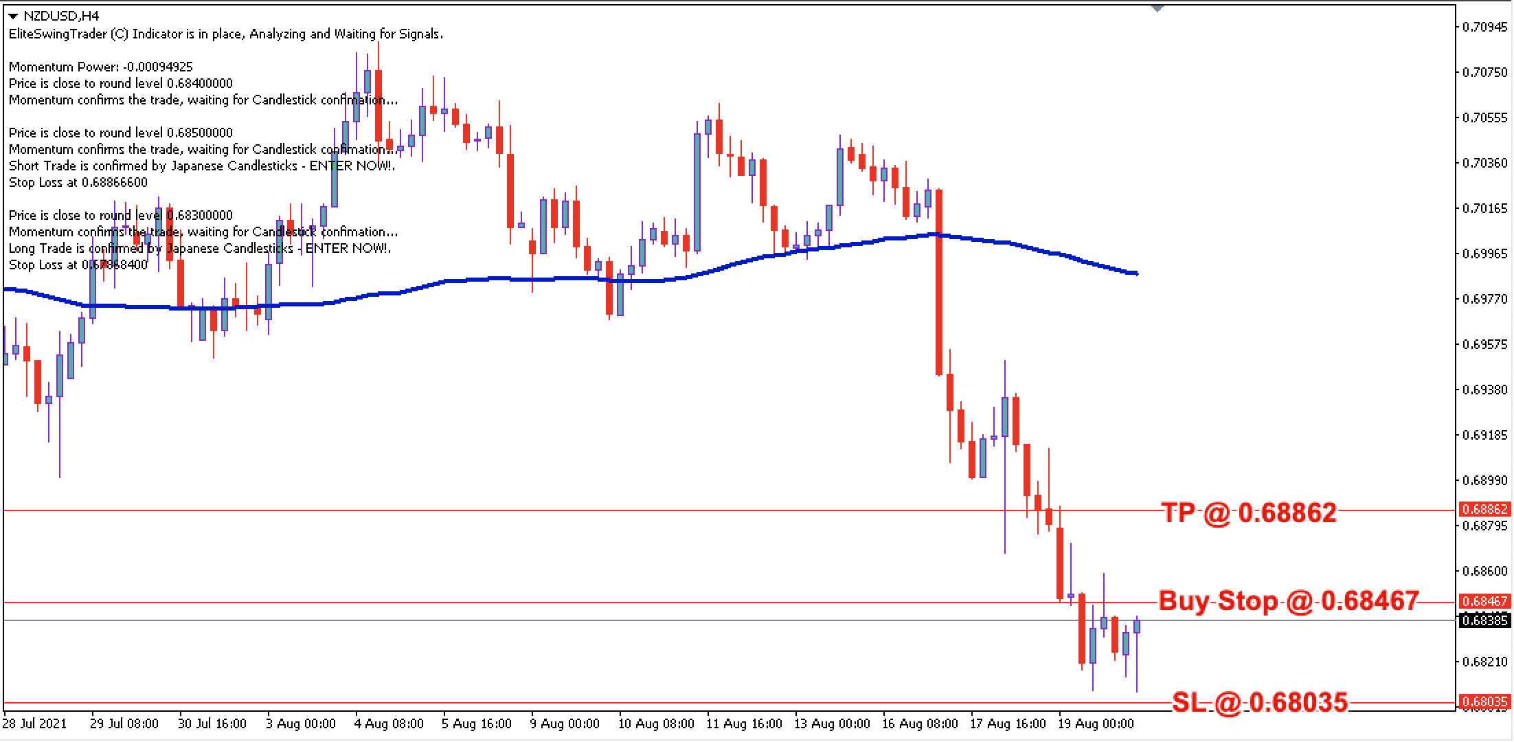 NZD/USD Daily Price Forecast – 20th August 2021