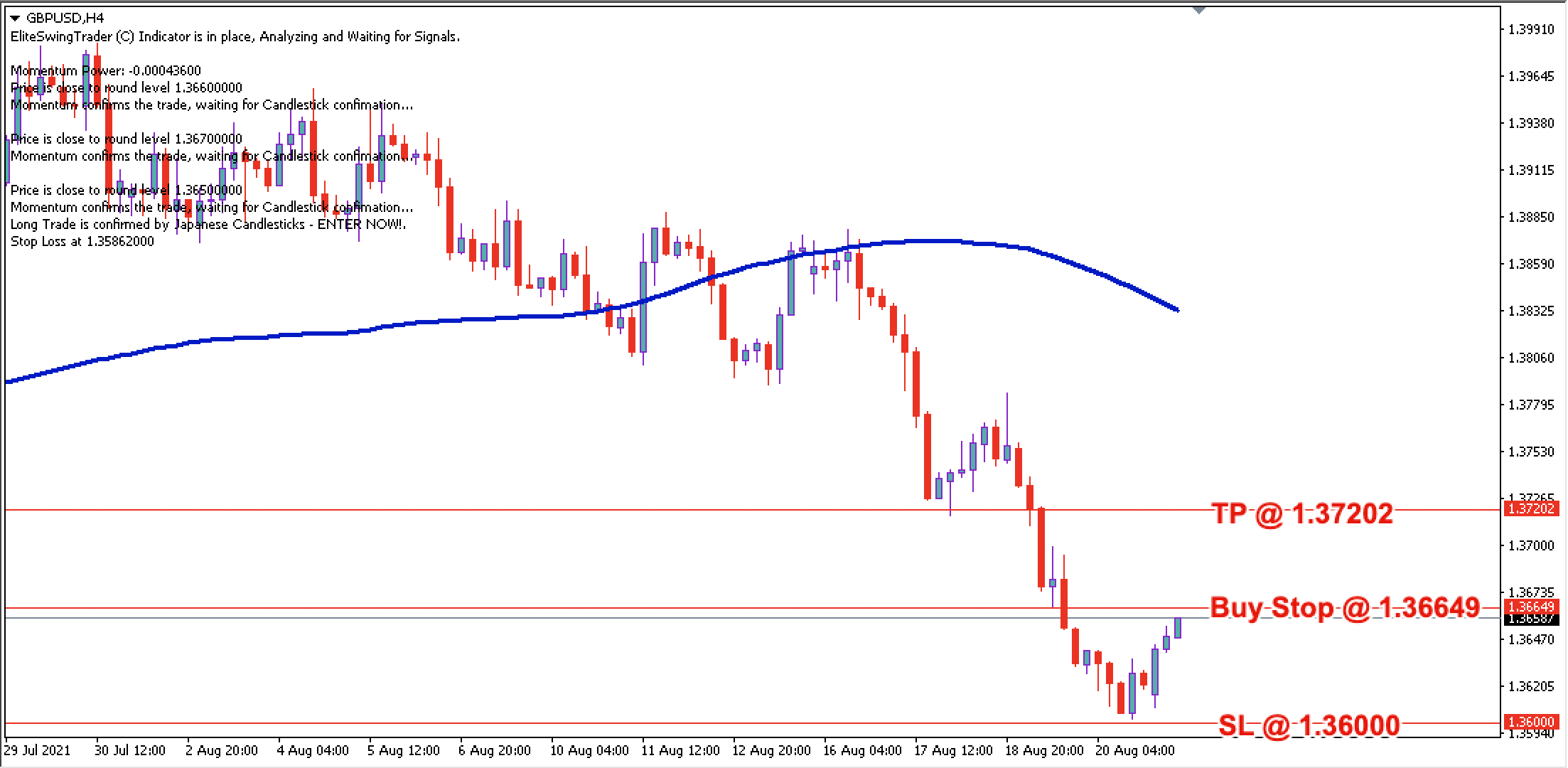 GBP/USD Daily Price Forecast – 23rd August 2021