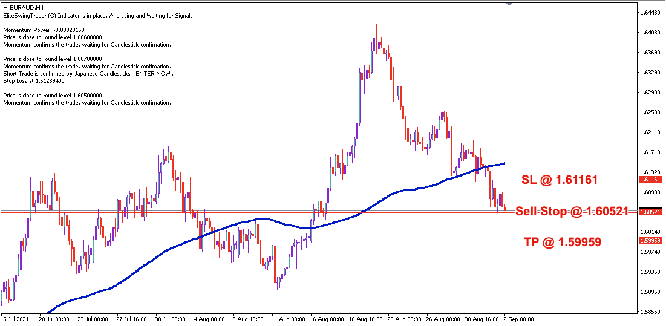 EUR/AUD Daily Price Forecast – 2nd Sept 2021