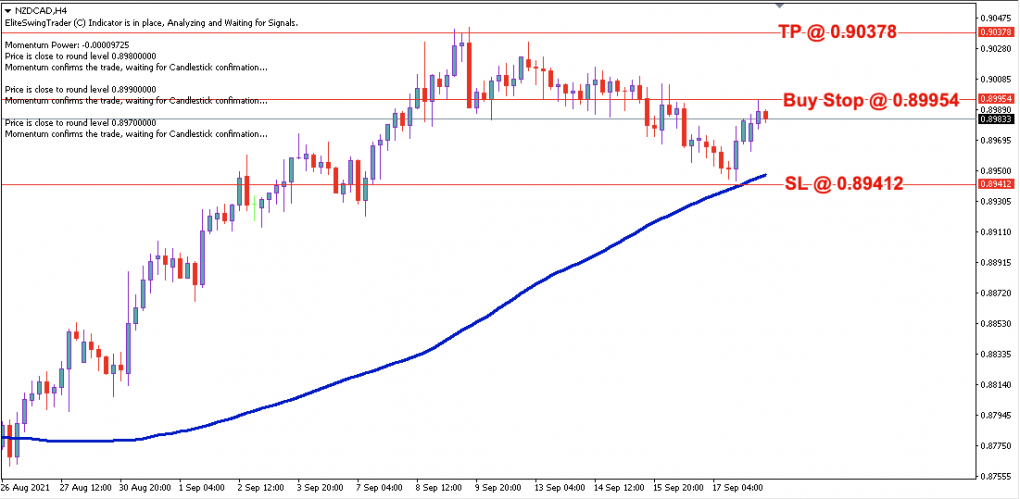 NZD/CAD Daily Price Forecast – 20th Sept 2021