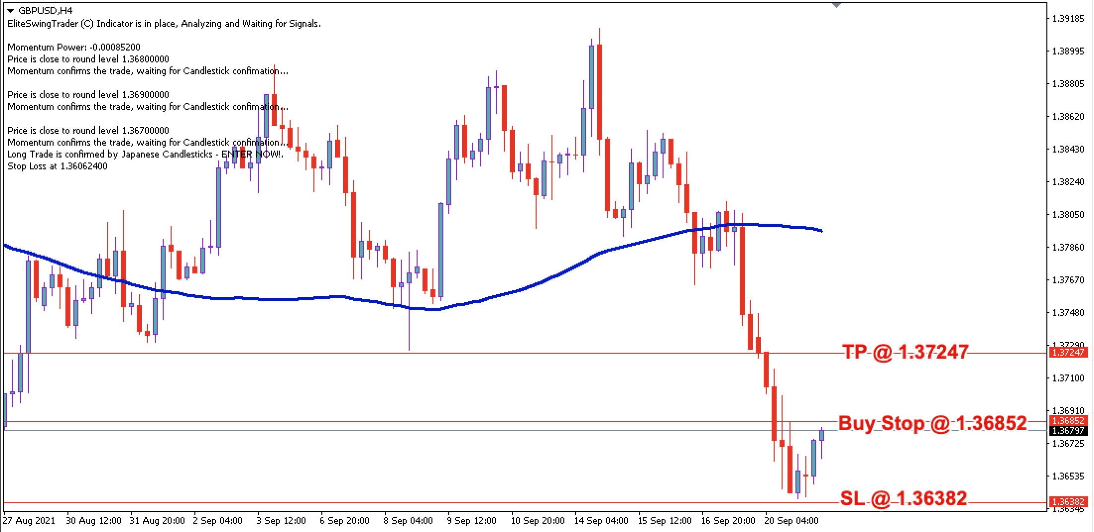 GBP/USD Daily Price Forecast – 21st Sept 2021