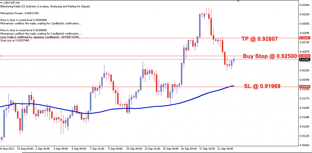 USD/CHF Daily Price Forecast – 22nd Sept 2021