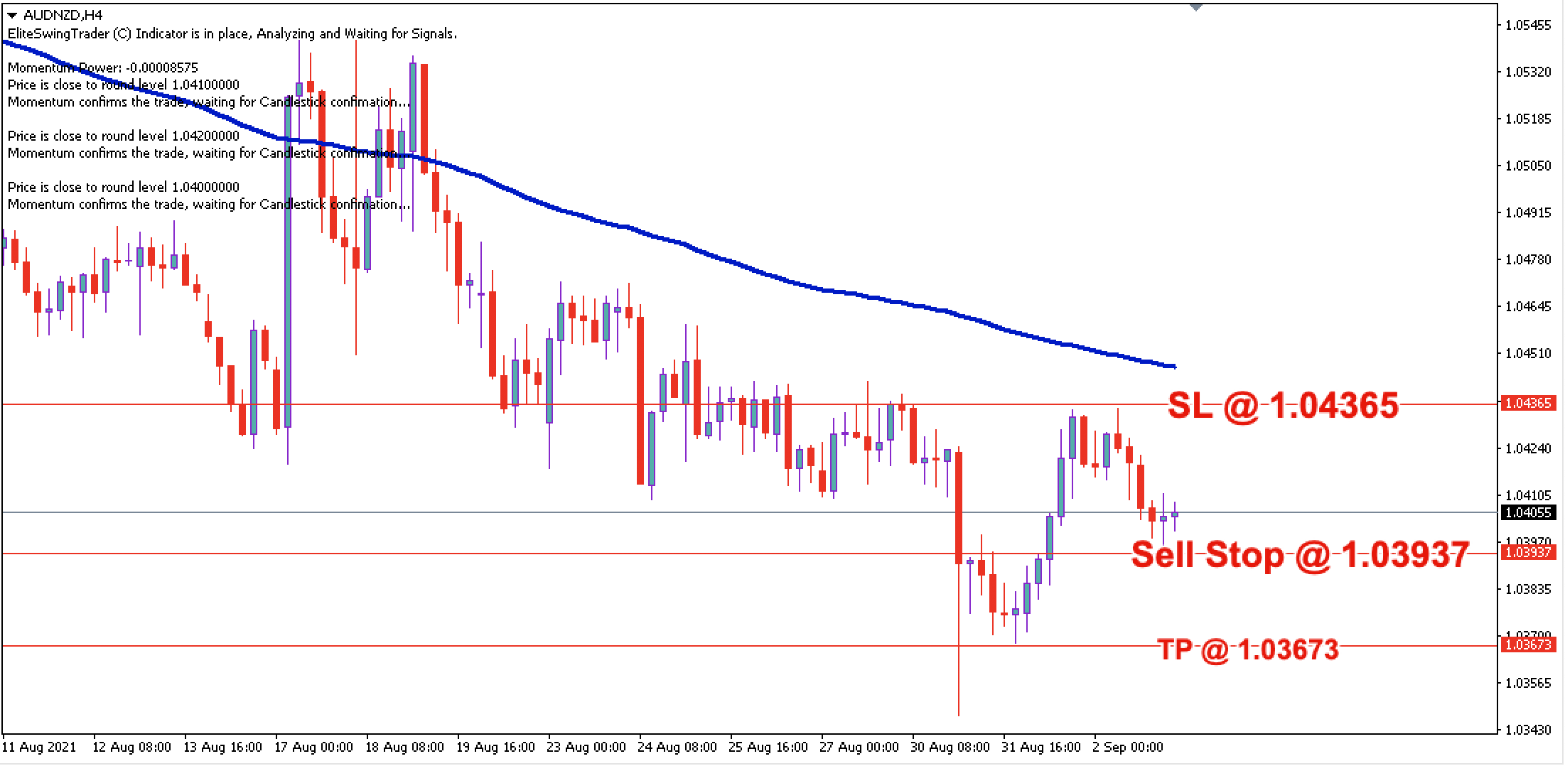 AUD/NZD Daily Price Forecast – 3rd Sept 2021