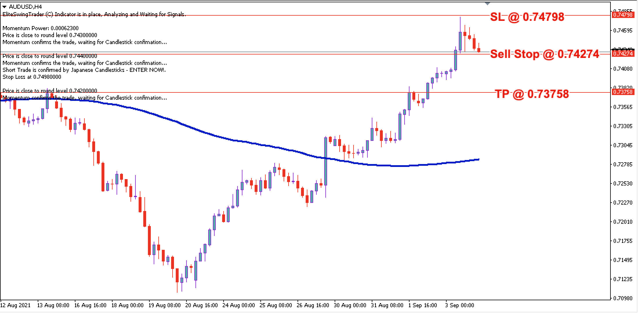 AUD/USD Daily Price Forecast – 6th Sept 2021