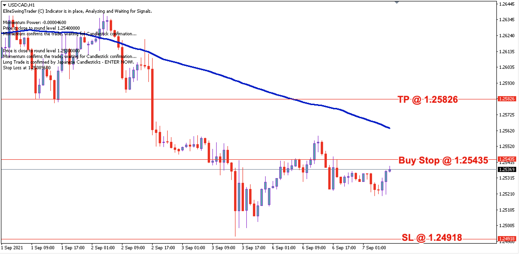 USD/CAD Daily Price Forecast – 7th Sept 2021