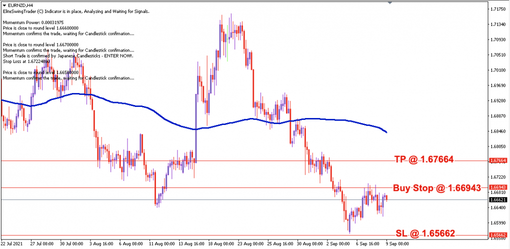 EUR/NZD Daily Price Forecast – 9th Sept 2021