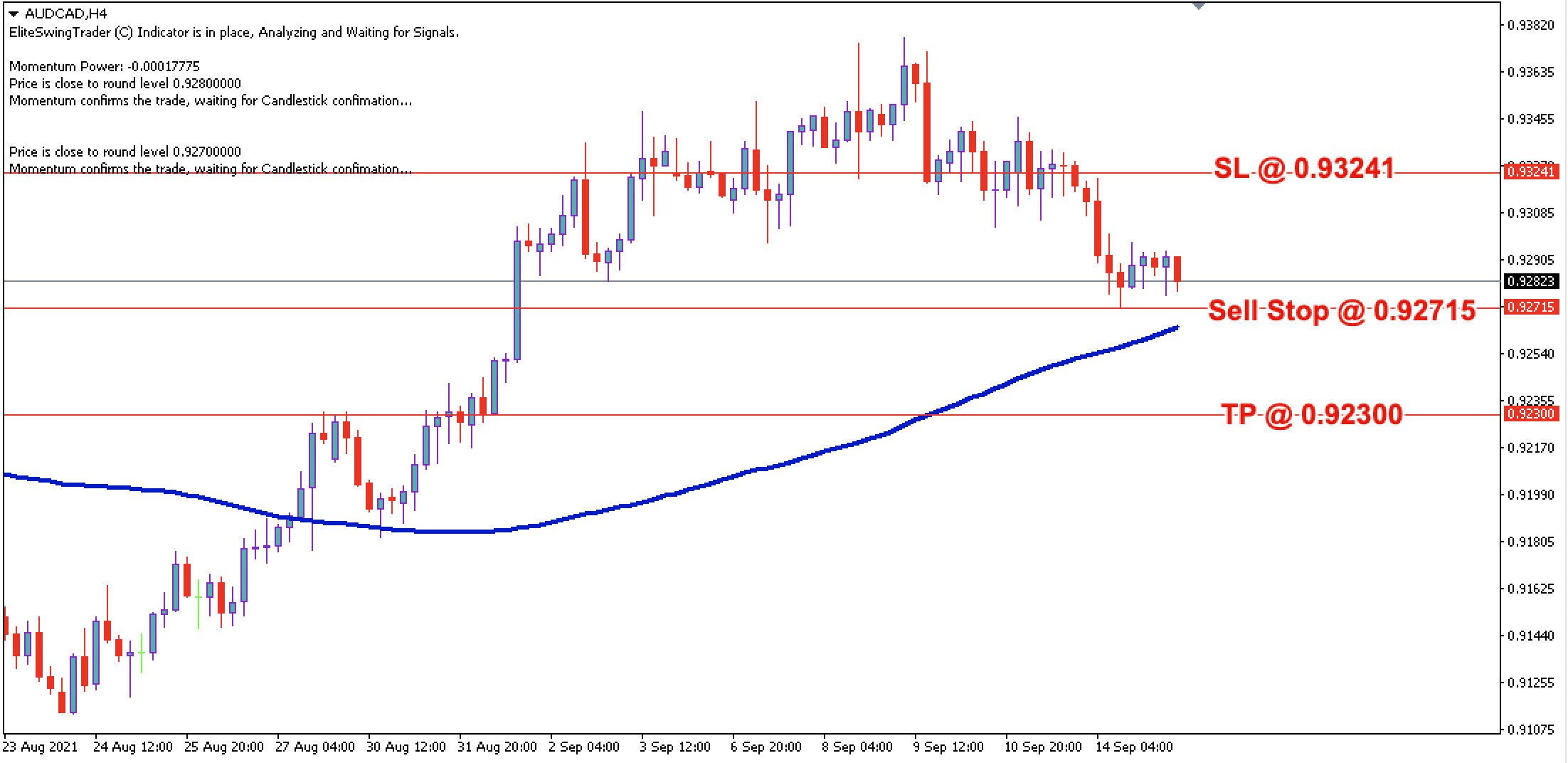 AUD/CAD Daily Price Forecast – 15th Sept 2021